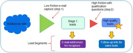 Case Study 1: Applying Friction to Lead Generation