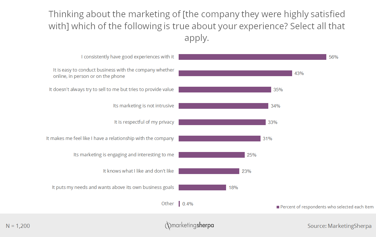 The importance of building trust what 2400 consumers say about the importance of building trust what 2400 consumers say about trust in the conversion process nvjuhfo Images