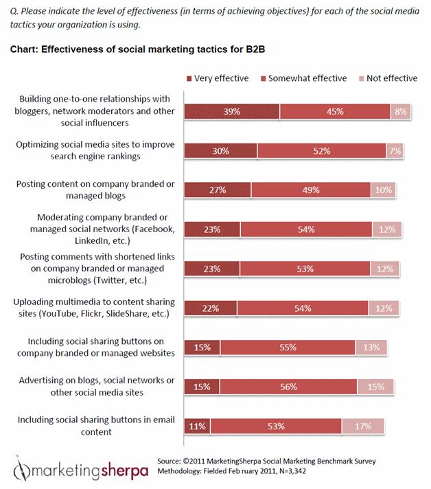 Effectiveness of social marketing tactics for B2B