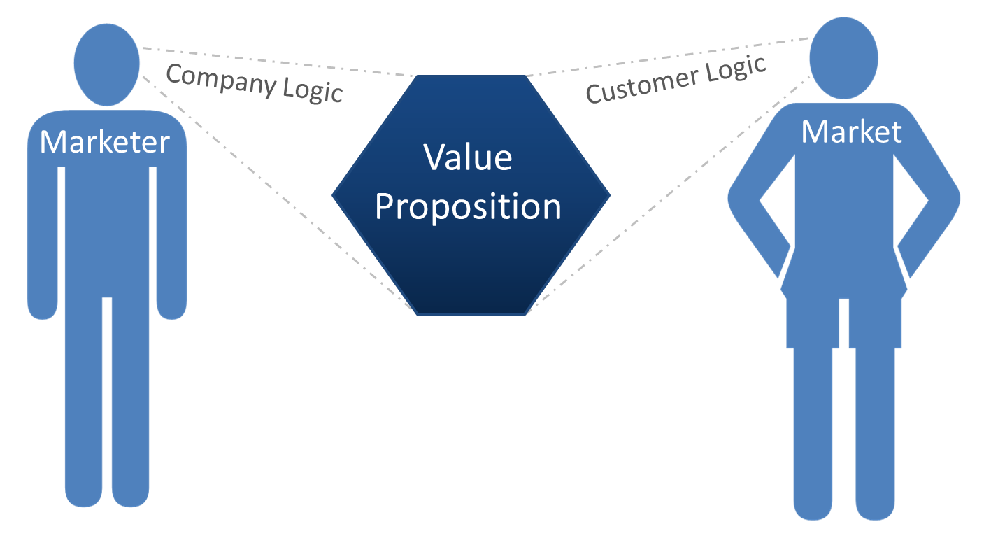 value prposition This is a long article, but it's jampacked with value proposition examples, and i promise you'll leave knowing what the heck your value proposition is.