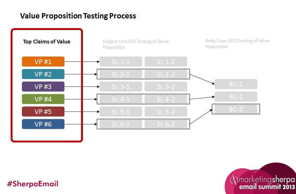 Value Proposition Optimization 5 Simple Steps To Discovering Your