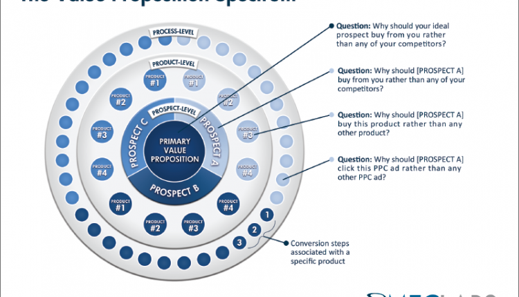 The Value Proposition Spectrum