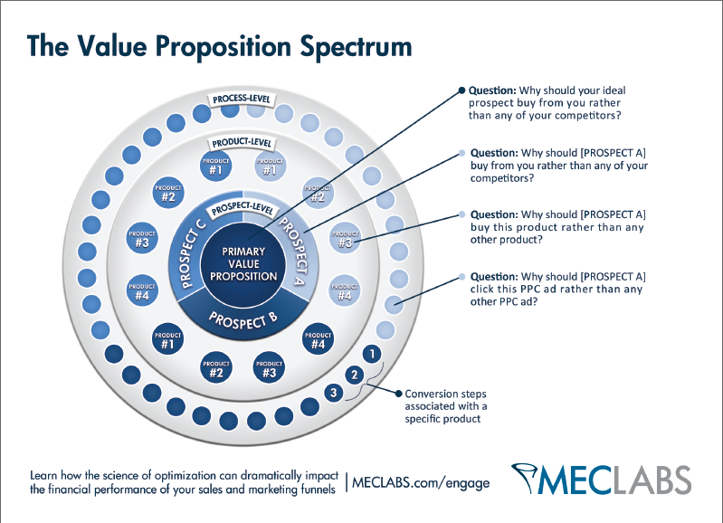 Customer Value: The 4 essential levels of value propositions - MarketingExperiments