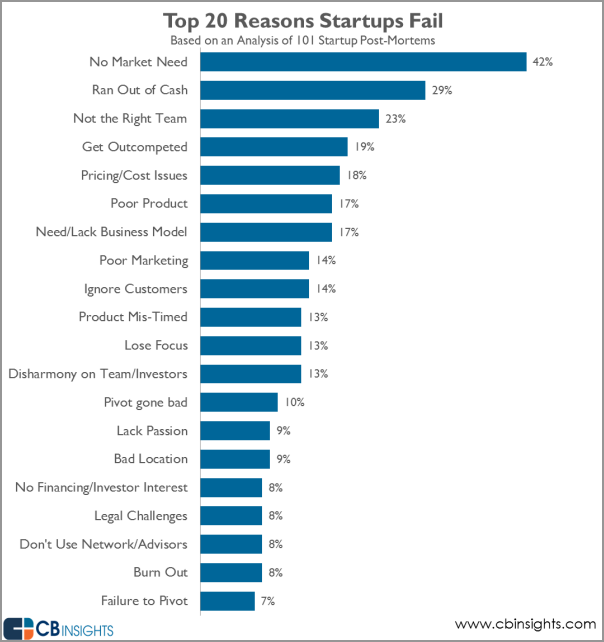 Top 20 Reasons Why Startups Fail