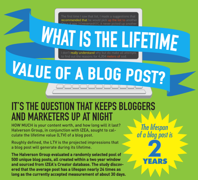 Value-of-Blog-Post-630