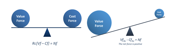 Value Force Equation
