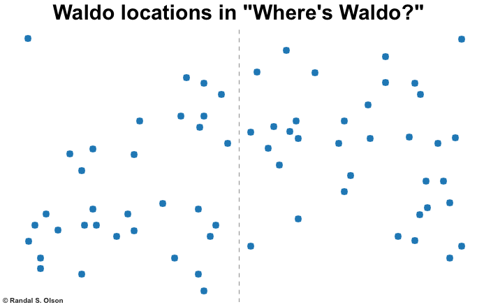 Waldo-Locations