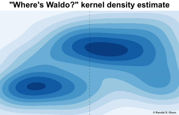Waldo-kernel-density-estimate
