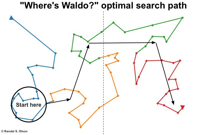 Waldo-optimal-search-path