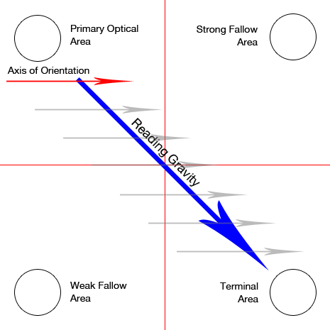 gutenberg-diagram