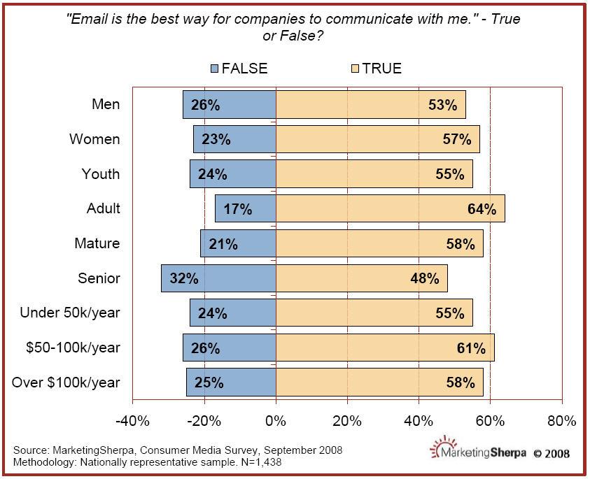 MarketingSherpa Consumer Survey