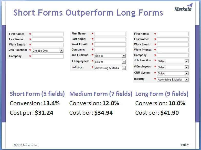 lead generation testing form field length reduces cost per lead bylead generation testing form field length reduces cost per lead by $10 66