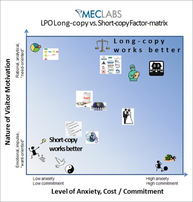 MarketingExperiments - Copy Matrix