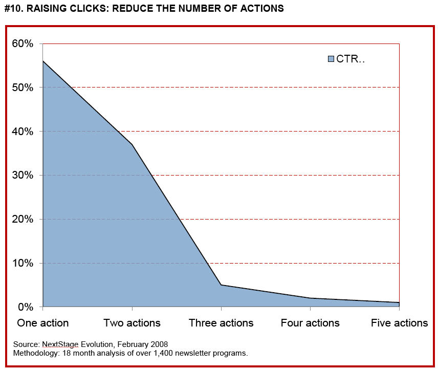 Raising clicks: Reduce the Number of Actions
